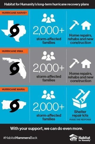 Habitat for Humanity to aid more than 6,000 families